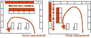 Программу расстановки торгового оборудования магазина
